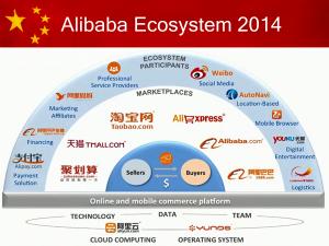 Alibaba Ecosysteem